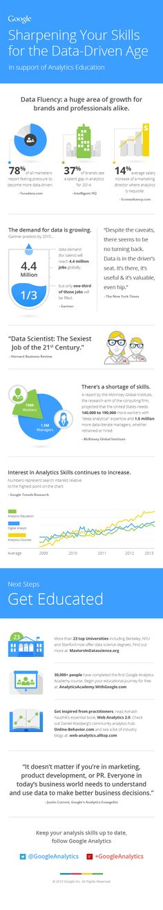 """In Google Analytics' """"Sharpening Your Skills for the Data-Driven Age"""" infographic, the case is made for data fluency and its associated skills and the data to back it up. Links to vital resources to dig deeper are included and worth perusing.  http://mrmck.wordpress.com/2014/06/26/data-scientist-the-sexiest-job-of-the-21st-century-infographic/"""