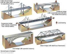Forces Acting On a Bridge | Bridges
