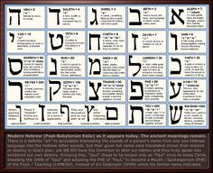 Hebrew Letter Meanings Chart by Sum1Good.deviantart.com on @deviantART