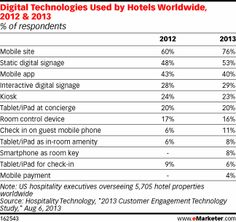 For Hotels, Mobile Offers a Plethora of Options - eMarketer - Via Strategy Department