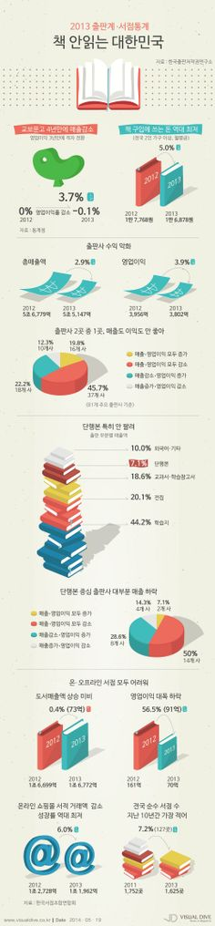 책 안읽는 대한민국, 2013년 출판계·서점 '최악의 불황' [인포그래픽] #book #Infographic ⓒ 비주얼다이브 무단 복사·전재·재배포