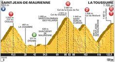 #TDF2015 Altimetria Tappa 19: Saint-Jean-de-Maurienne > La Toussuire