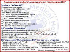 """➺ Ключ диагностики ИБС - Шпаргалки для """"скорой помощи"""""""