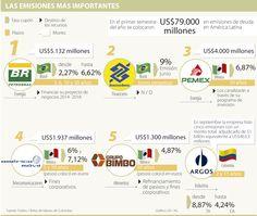 Las empresas de Brasil y México son las que más se endeudan en la región