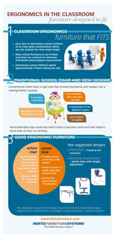 This educational infographic sheds light on the importance of well-designed ergonomic school furniture