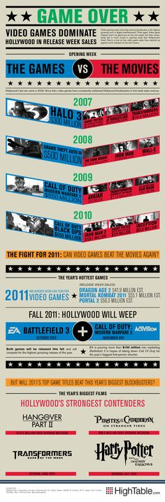 @HighTable infographic: video game sales vs. movie releases for the last 5 years.