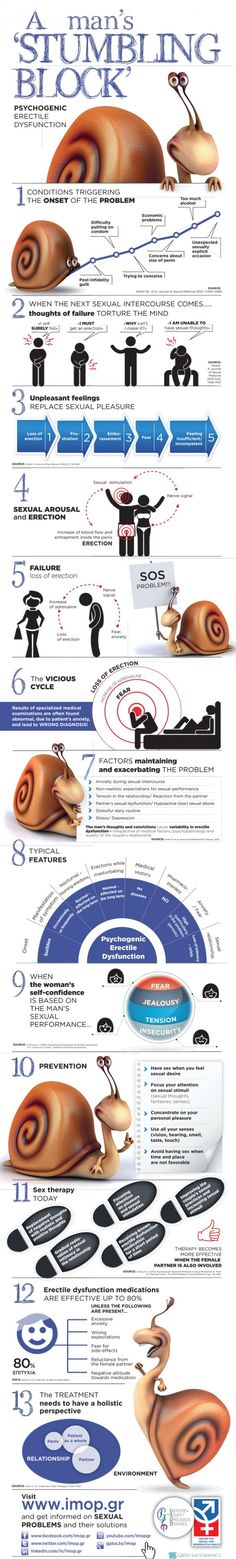 A mans Stumbling Block - Psychigenic Erectile Dysfunction Infographic