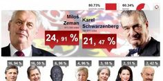 Former Prime Minister Milos Zeman is set to face Foreign Minister Karel Schwarzenberg in a run-off in the Czech Republic's presidential election.