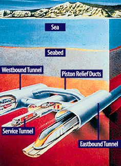 The Chunnel! (aka Eurostar train)Tunnel under the English Channel connecting France and England.