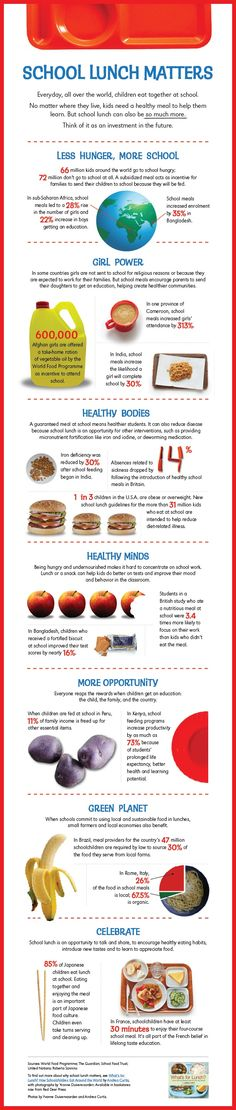 Its more than just choosing whole wheat over white or water over soda. School lunches matter — in this country and around the world. It means less hunger, more education for girls, few school absences, and healthier kids the world over.  This infographic does an excellent job of explaining the many benefits of school lunches and why they are so very important.