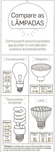 comparativo entre lâmpadas: compare os diferentes tipos de lâmpadas ( LED, incandescentes, halógenas, fluorescentes) e faça escolhas conscientes e econômicas para sua casa. Confira as dicas de Flavia Ferrari no DECORACASAS. Secret Space, Interior Architecture, Interior Design, Lighting Design, Lighting Ideas, Decoration, Design Elements, Engineering, Knowledge