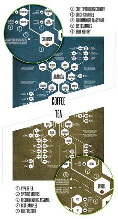 Coffee & Tea Diagram Poster Series: https://www.kickstarter.com/projects/haynes/coffee-and-tea-diagram-poster-series
