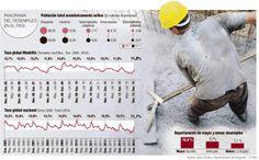 El año comenzó con 2,58 millones de desocupados Esta cifra de personas sin que hacer en el país tuvo una caída de 7 por ciento frente a los desocupados de enero de 2013, según el Dane.
