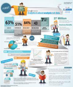 Analytics: It's about analysis, not data #webanalytics #infographics via - First
