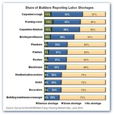 Builders See Shortages Of Labor And Especially Subcontractors Construction Jobs Marketing Jobs