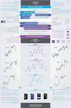 Trading infographic : Elliott Wave Principle and how it works  Elliott Wave Markets