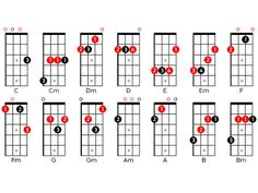 Ukulele: chords, tuning and scales for beginners Ukulele Cords, Cool Ukulele, Ukulele Tabs, Ukulele Tuning, Ukulele Chords Songs, Music Guitar, Guitar Lessons For Beginners, Music Lessons, Piano Lessons