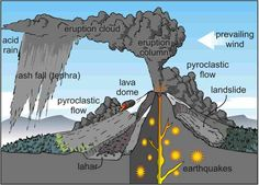 Worldlywise Wiki / Unit 2 Section B - Causes and effects of volcanoes and responses to them Earth And Space Science, Earth From Space, Science And Nature, Volcano Projects, Pyroclastic Flow, Ozone Layer, Physical Geography, Plate Tectonics, Meteorology