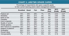 Stats of Interest > Learning & Talent System Buying on the Rise Again - Elearning! Magazine - Fall 2012