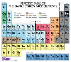 the periodic table of the empire strikes back star wars art design by chris kalb