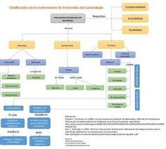 """Hola: Compartimos una interesante infografía sobre """"Instrumentos de Evaluación - Mapa Conceptual"""" Un gran saludo.  Visto en: slideshare.net Clic sobre la imagen para ampliarla  Recomend..."""