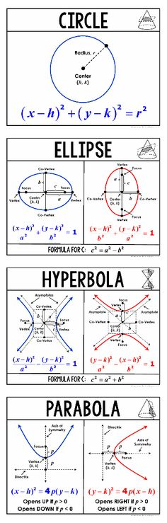 Conic Sections (Circle, Ellipse, Hyperbola, Parabola) - Wall Posters