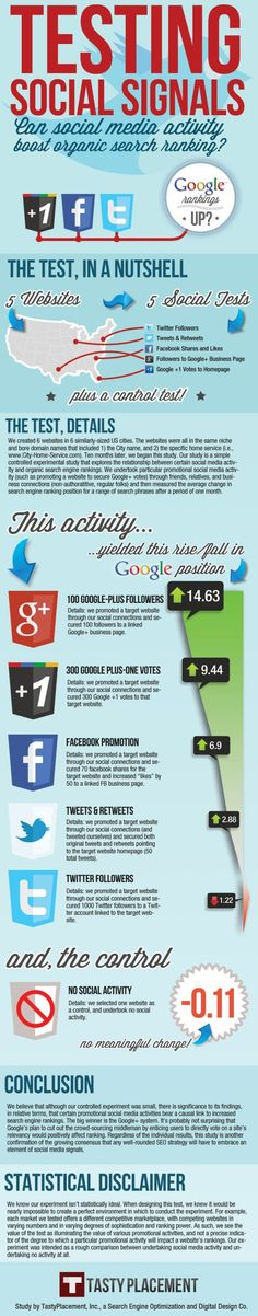 Testing Social Signals. How Does #SocialMedia Affect SEM? #Infographic #Facebook
