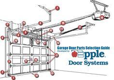 Garage Door Sales, Parts And Installation In Richmond, Fredericksburg,  Williamsburg, Waynesboro,