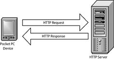 HTTP = HyperText Transfer Protocol. We put in the http/domain name and we send it to the server with that bame and then the server sends back a http response.