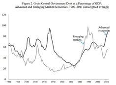 「増税したら税収が減る」とか「景気がよくなったら財政黒字になる」などと無責任なことをいう連中は、具体的な数値を出したことがない。歴史に学べば、そんなフリーランチがないことは明らかだ。Reinhart-Rogoffの2013年のIMFワーキングペーパーは、その最新の成果である。