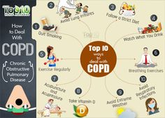 Top 10 Natural Ways to Deal with COPD