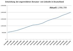 #LinkedIn now with 3.000.000 german speaking users. The Trend in #Germany    http://linkedinsiders.wordpress.com/2012/11/25/linkedin-vs-xing-in-deutschland-herbst-2012/