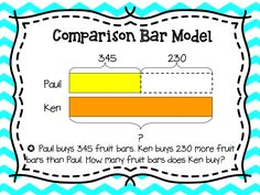 Great for teaching bar modeling. Posters for the room, steps for students to use and examples.