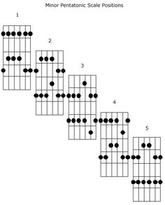 minor pentatonic scale positions