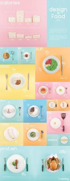 Design x Food - Infographic by Ryan MacEachern, via Behance: