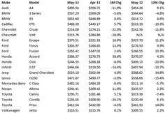 Autoremarketing | Latest Breakdown of Leasing Payments