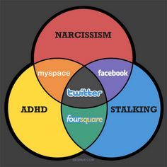 What do Narcissism, ADHD and Stalking have to do with Social Media?