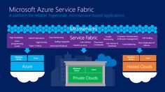 The power of Azure Service Fabric: more control for developers, less complexity | Developers can now use the same tools Microsoft does to build its scalable, available cloud services. Buying advice from the leading technology site