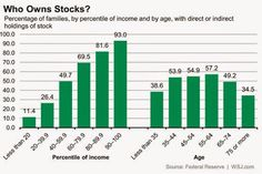 US Equity Ownership