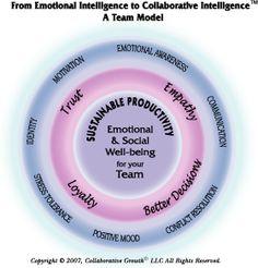 Collaborative Intelligence™ Model
