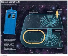 In one of the wildest developments in serious science for decades, researchers from California to Moscow have recently been investigating the possibility of time travel. They are not, as yet, build… Space Travel, Time Travel, Large Hadron Collider, Theory Of Relativity, Science Facts, Science Topics, Science Fun, Science Fiction, Quantum Mechanics