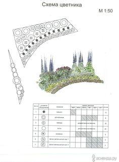 Как и обещала пишу о том, как я делаю схемы, хотя по-моему все просто и логично, что называется не нужно обладать талантом... Landscape Architecture, Landscape Design, Garden Design, Perennial Garden Plans, Garden Deco, My Secret Garden, Landscaping Plants, Back Gardens, Summer Garden