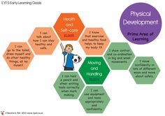 Teacher's Pet - EYFS Early Learning Goal Posters - FREE Classroom Display Resource - EYFS, KS1, KS2, EYFS, assessment, profile, ELG, targets, monitoring Eyfs Areas Of Learning, Learning Goals, Early Learning, Eyfs Classroom, Primary Classroom, Classroom Displays, Classroom Ideas, Eyfs Development Matters, Physical Development