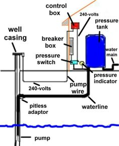 10 best well pump house images pump house, pipe sizes, water systems Centrifugal Pump Diagram a description of a water well for a private water system including diagrams of the pressure tank and all controls jonathan knapp � well pump house
