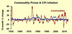 Commodity Prices and CPI Inflation, Historical Evolution.