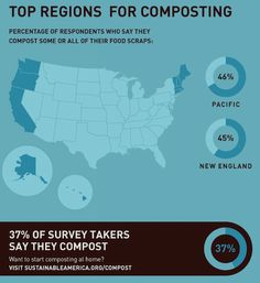 Are you composting yet? Composting At Home, Food Waste, Gardening, Sayings, Lyrics, Lawn And Garden, Quotations, Urban Homesteading, Qoutes