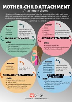 Intuitive counseling session with mother and child attachment issues. Intuitive counseling session with mother and child attachment issues. Gentle Parenting, Parenting Advice, Kids And Parenting, Peaceful Parenting, Attachment Theory, Attachment Parenting, Psychology Facts, Educational Psychology, Color Psychology