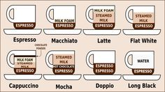 Coffee in Australia. Flat White? Yes, please. Here is a coffee decoder for ordering in Australia.