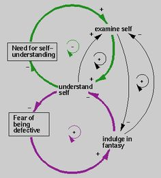 enneagram type 4  Dynamics of Type 4: Romantic    World View: Something's missing. Others have it. I'm different from them because I don't.  Basic Desire: to understand self  Basic Fear: of being defective