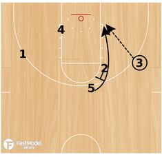 FastModel Library: In this high option, the Kentucky Wildcats enter the play with a pass to 4 at the high post. Once 4 has the ball, the point guard cuts through the lane to the opposite block. Basketball Training Drills, Basketball Plays, Basketball Coach, Kentucky Wildcats, Buckets, High Point, Coaching, Sports, Training